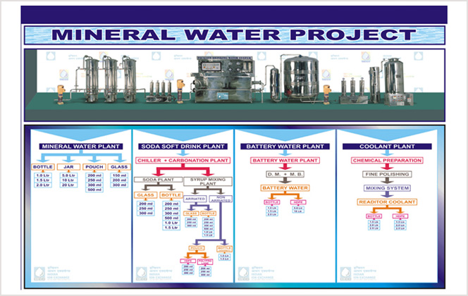 mineral water project Science fair project that compares tap water and bottled water for the presence of  common impurities.